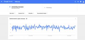 google trends stomatolog warszawa